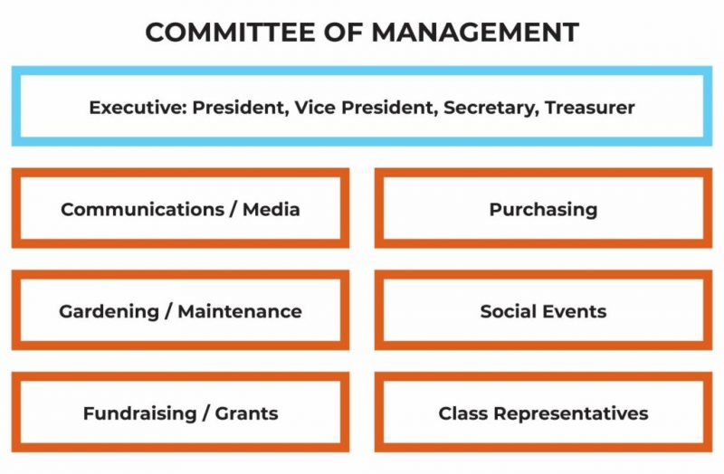 Committee_GRAPH_a
